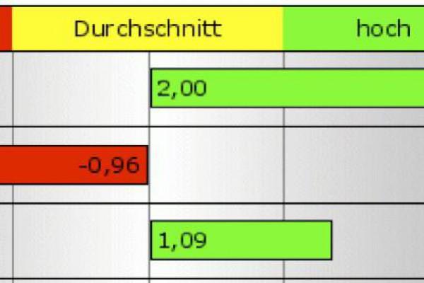 Reflexionscoaching in Köln – Tachles Training