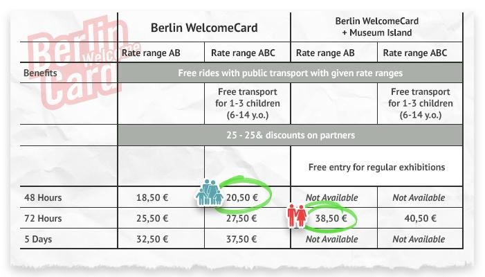 Berlin Welcome Card Tariffs